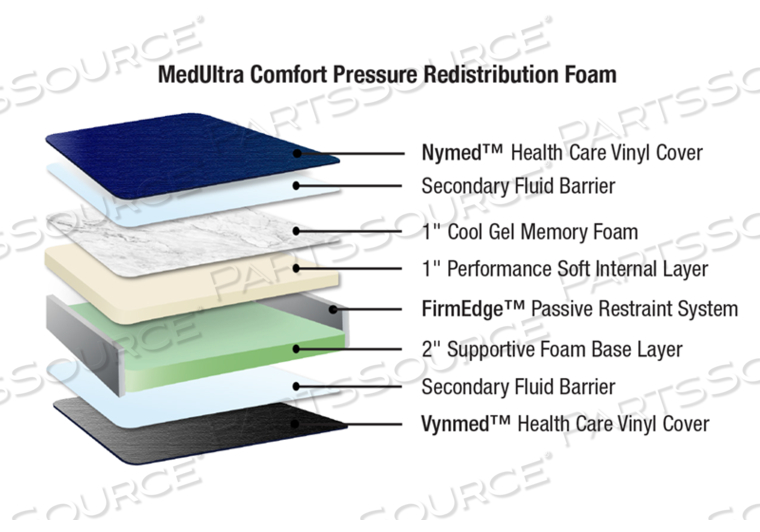 "PREMIUM REPLACEMENT MEDULTRA COMFORT PRESSURE REDISTRIBUTION PREVENTION STRETCHER MATTRESS - HILLROM MODEL: GPS 880 - 5"" DEPTH"